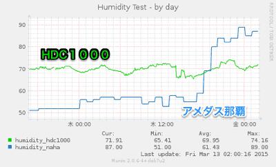 20150313-humidity-1