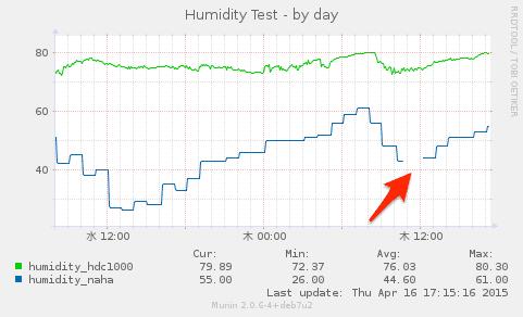 20150416-humidity