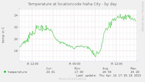 20150416-temperature