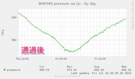 20150710-pressure-2