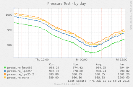20150710-pressure-4
