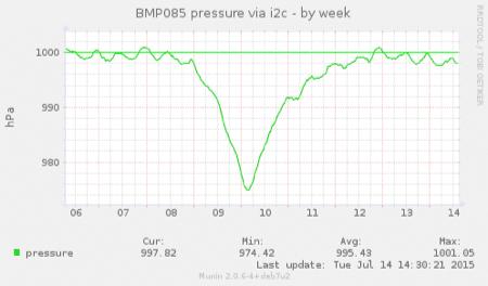 20150714-pressure-3