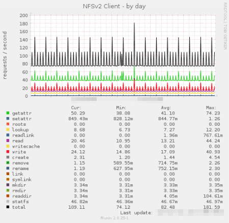 20160731-nfs2_client-day