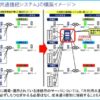 SUICAが沖縄でも利用可能に? 片利用共通接続システムについて